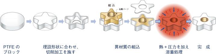 PTFE溶着_異材質埋設.jpg