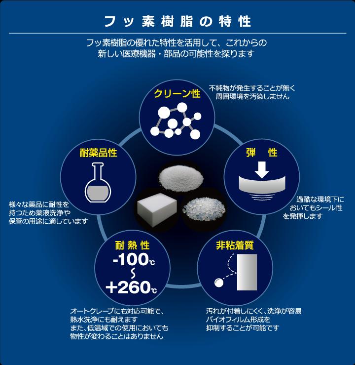 フッ素樹脂の特性